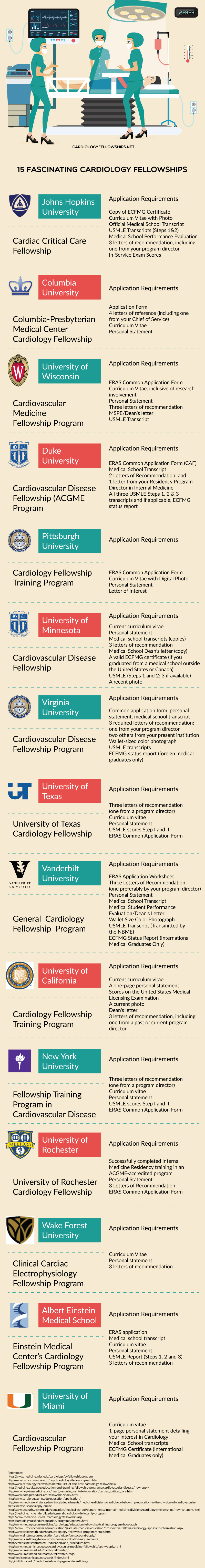 Cardiology Fellowship Personal Statement Writing Features